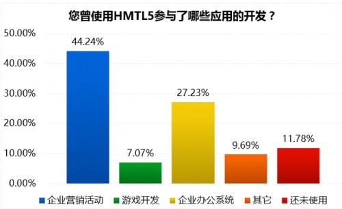 云适配陈本峰:HTML5未来三年内将呈爆炸式发展