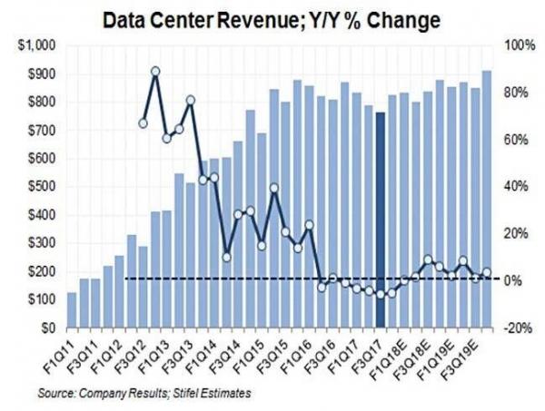 思科的服务器困局:投资增长,还是退出?