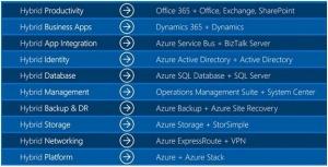 微软为何(并如何)高举混合云的大旗