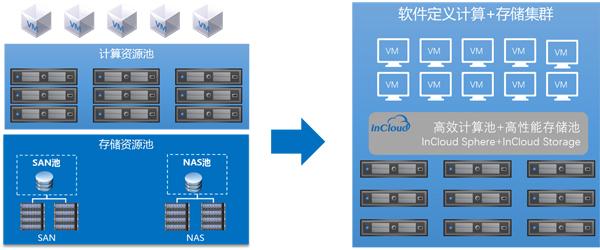 浪潮软件定义存储InCloud Storage—承载数据的弹性保险箱