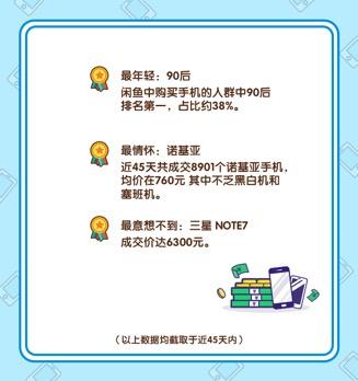"""""""搞机胜地"""" 闲鱼发布春节手机风云榜"""