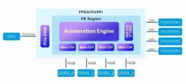 """志当存高远——华为FPGA加速云服务器让""""硬用""""上云"""