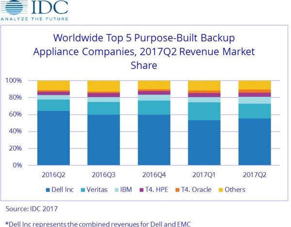 IDC:第二季度全球专用备份一体机市场呈下滑趋势