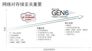 光纤通道第六代了,FC存储网络与IP存储网络之争还在延续