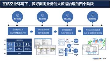 普元王轩:做好大数据治理,加速航空业数字化转型