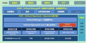 全面基于OpenStack,四维剖析浪潮云海OS 5.0