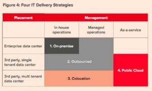 数字化企业时代的数据中心战略