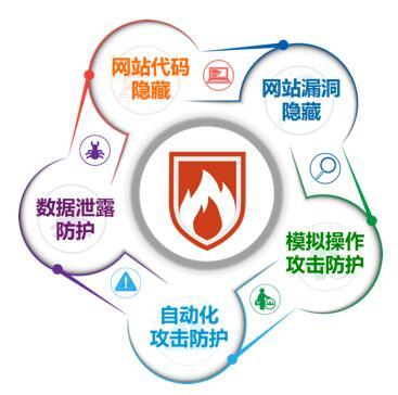 金融3.0时代 I 数据与业务动态安全防护的新方向