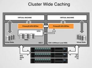 PrimaryIO首次采用闪存缓存机制,并提供VAIO支持能力