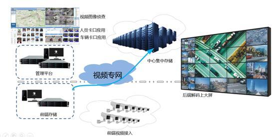 浪潮视频云存储方案驱动平安城市建设