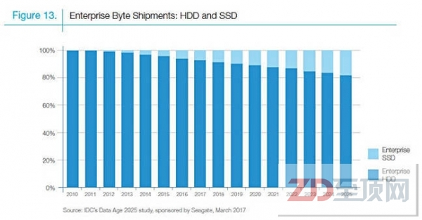 40ZB!希捷联手IDC发布数据时代2025报告