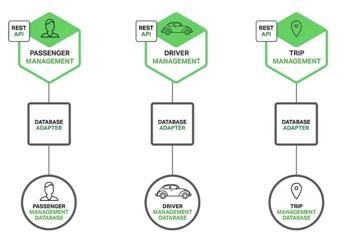 面向互联网应用架构的三板斧