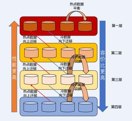 基于四层分层 浪潮智能存储G2平台将热数据读性能提升