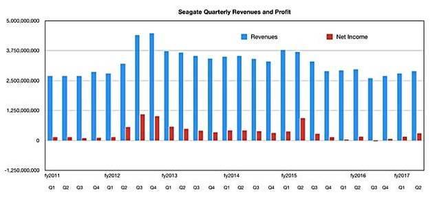 希捷公布最新财报:出货量减少 利润增加