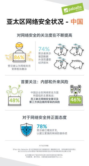 Palo Alto Networks发布最新调查报告:网络犯罪给74%的中国企业带来经济损失