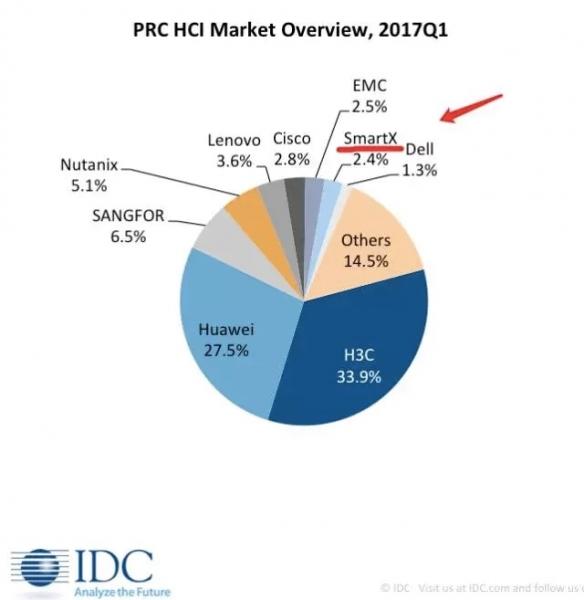 SmartX成为唯一同时进入两份市场报告的中国超融合产品厂商