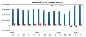 整合SanDisk助西数收入增长 闪存业务表现突出