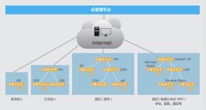 2016年度ZD至顶网凌云奖:华为云管理园区网络解决方案