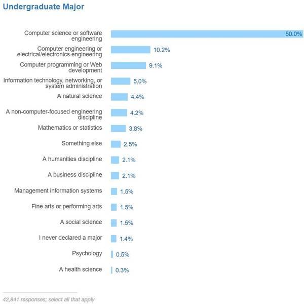 开发者调研 | Rust最受欢迎、Python最受关注、机器学习专家收入最高