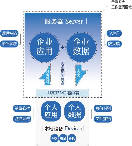 谐桐科技补齐传统安全防护短板,让BYOD不仅高效还更加安全