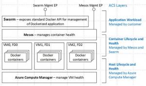 微软新容器服务将Mesos、Docker与Azure相连