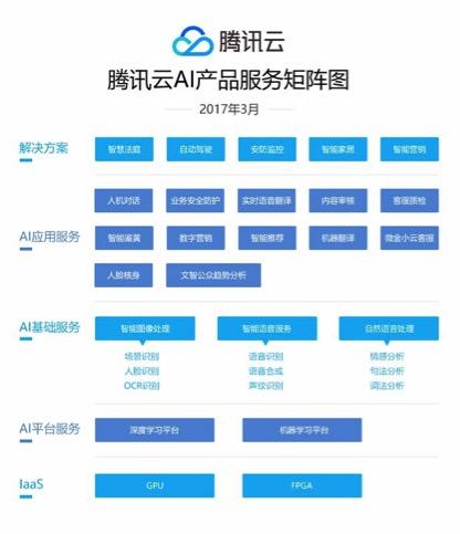 腾讯云发布DI-X深度学习平台,AI布局全面提速