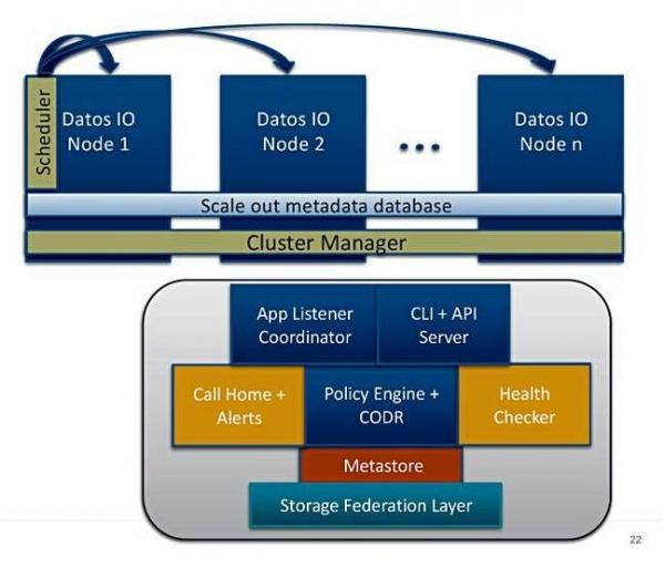 备份界的特斯拉:解析初创公司Datos IO