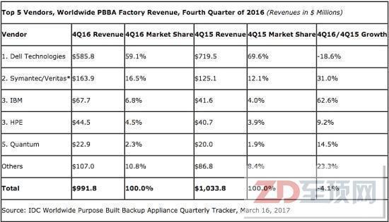 IDC:2016年第四季度全球专用备份设备市场下滑4.1%
