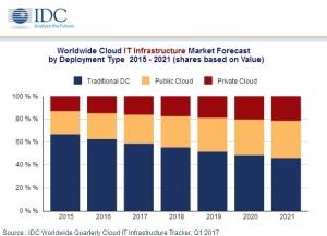 IDC:2017年公有云服务IT基础设施开支增速最快