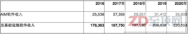Gartner:2017年应用和基础设施中间件软件市场收入将突破270亿美元