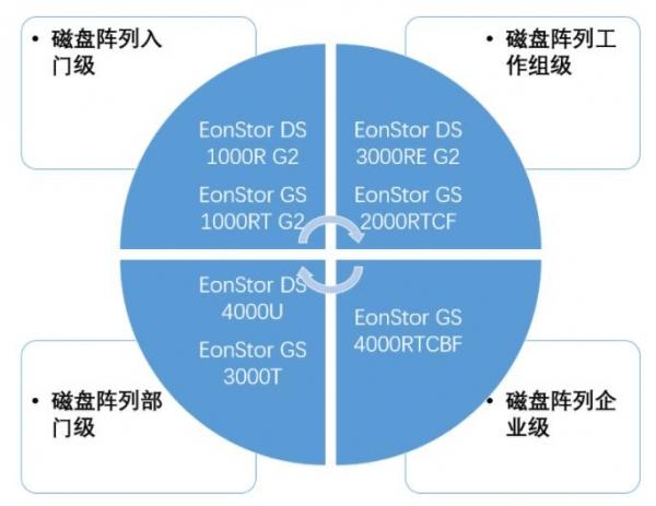 """Infortrend混合云存储GS4000及全闪存存储GS3000  共十五款产品入围""""央采"""""""