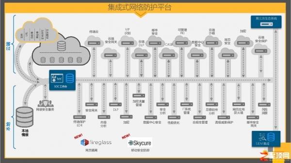 一网打尽云端数据安全问题,赛门铁克推出新款DLP加持集成网络防御策略