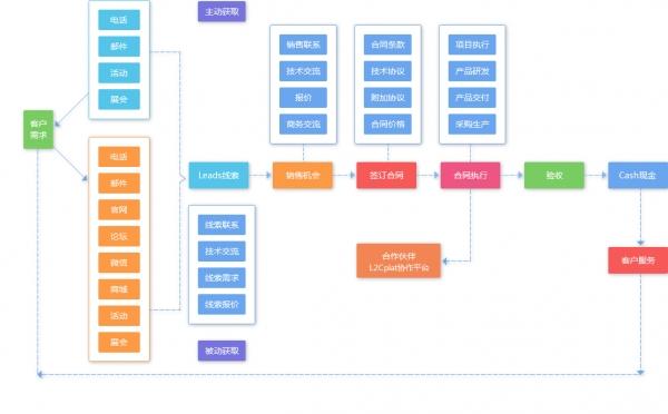得一创新何革学:企业运营数字化 希望L2Cplat成为每个企业的C4ISR系统