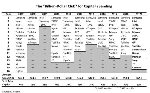 """芯片行业""""十亿美元资本支出俱乐部""""规模进一步扩大"""