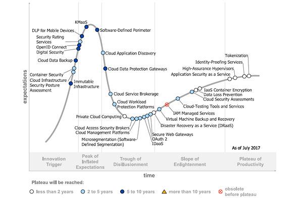Gartner发布2017云安全成熟度曲线