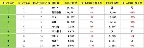 盘点:2016财年全球大型存储营收排名前九位的企业