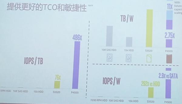 全新技术,英特尔发布3D NAND数据中心级固态盘
