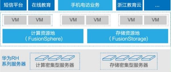 华为FusionStorage云存储 推进中国电信业务云转型