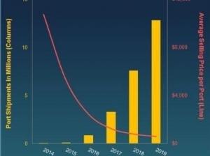 100G以太网将在数据中心领域强势增长