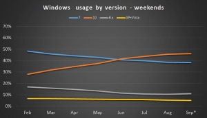 Windows 10装机量增长 企业不再谨小慎微