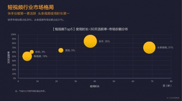小米应用商店:王者荣耀下载量激增 摩拜ofo仍是双寡头