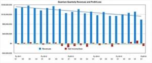 昆腾公司将糟糕的业绩表现归咎于动荡的存储市场形势