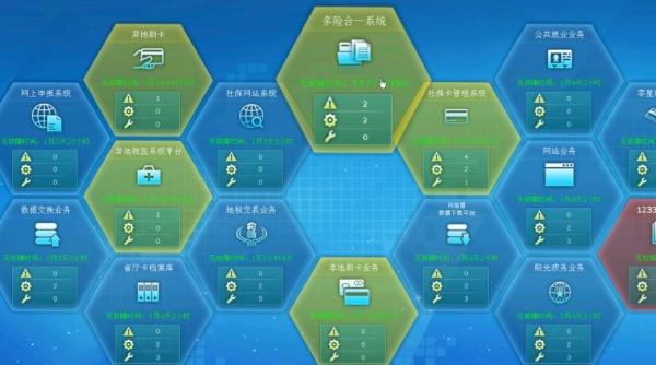 东软SOC怎样维护社保行业的数据综合运维