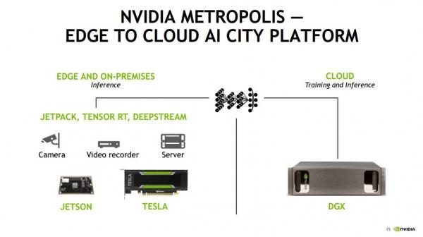 """NVIDIA全球副总裁暴力拆解:如何用AI打造""""超强大脑""""与""""城市之眼""""?(附PPT)"""