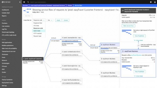 Dynatrace成为首个具备Cloud Foundry全栈式深入分析能力的监测解决方案