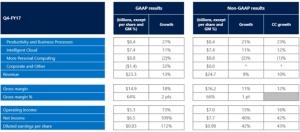 微软第四财季超预期 云业务强劲增长