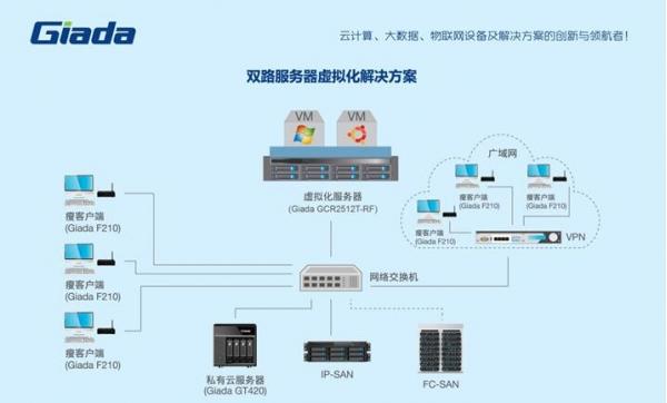 杰和2U双节点服务器 为企业插上云翅膀