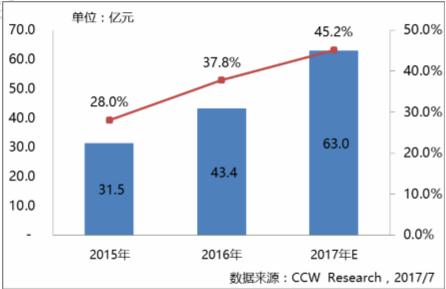 金融云落地加速、高速增长,国产厂商发展迅猛