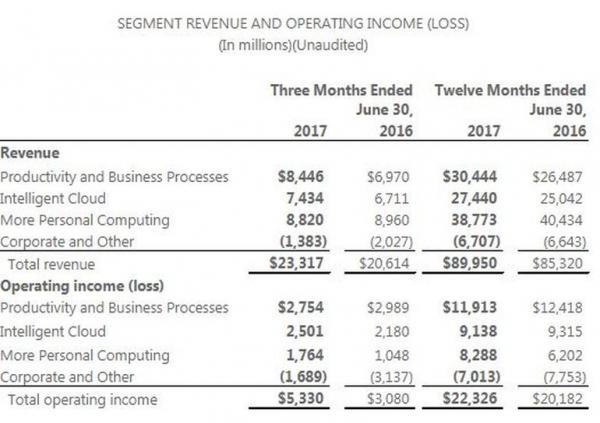 """微软第四季度""""商用云""""服务收入持续走高"""