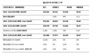 微软Q1财报:营收204亿美元 净利润46亿美元